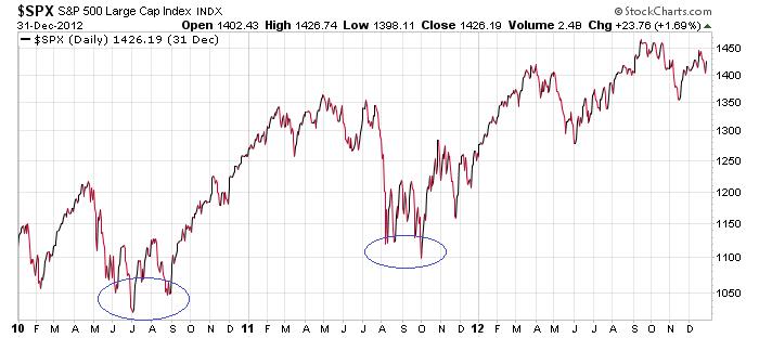 chart-grafico-sp500-investire-liberta-finanziaria